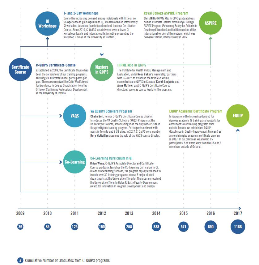 Milestones From 2017 Into 2018: Education Milestones